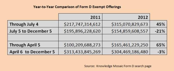 Form D comparison